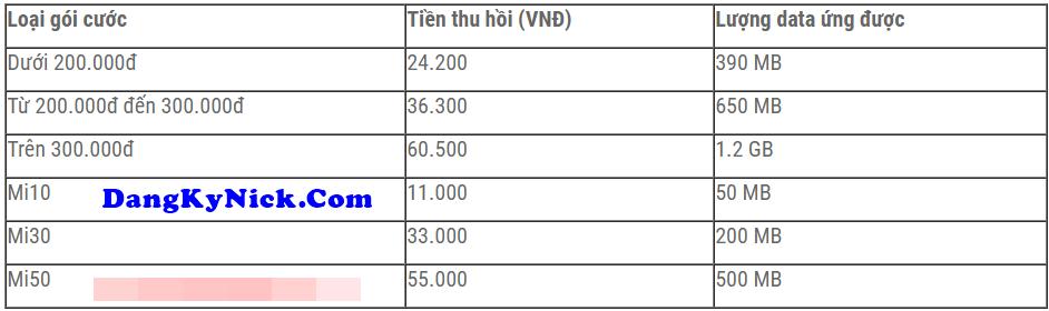 Cách Ứng Data Viettel 4G 2020